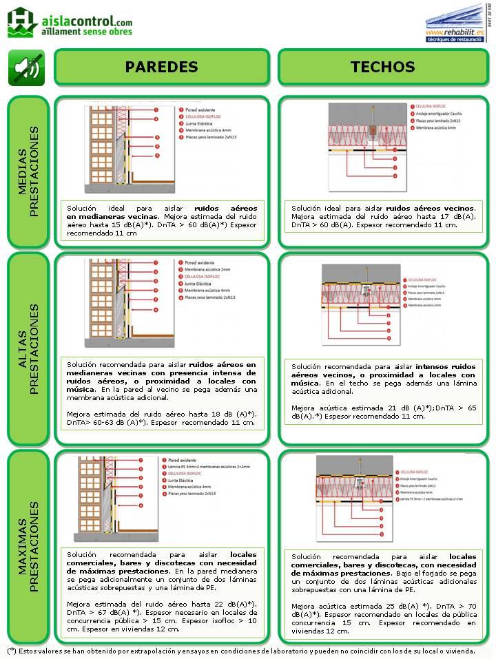 Aislamiento acústico con Aislacontrol