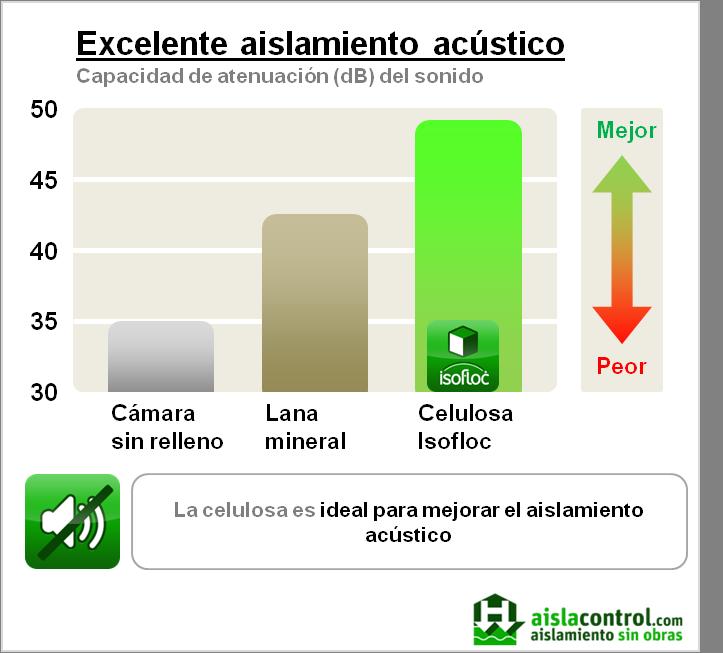 Aislacontrol celulosa isofloc - Aislamiento acustico paredes vecinos ...