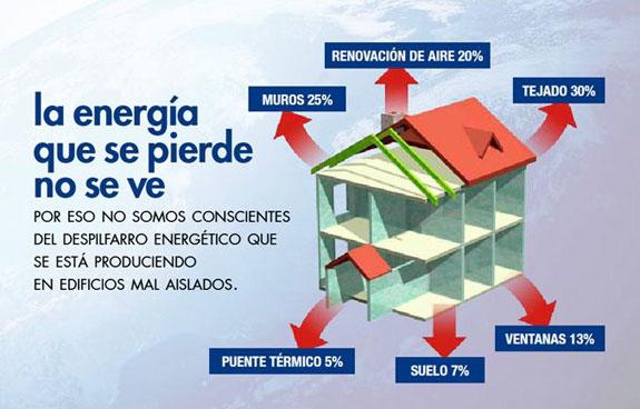 consejos para reforma una vivienda - perdida de energía