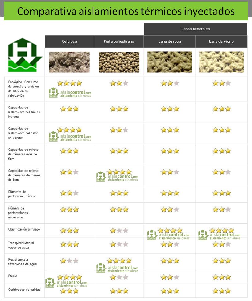 Aislacontrol aislamientos t rmicos y ac sticos - Cual es el mejor aislante termico ...
