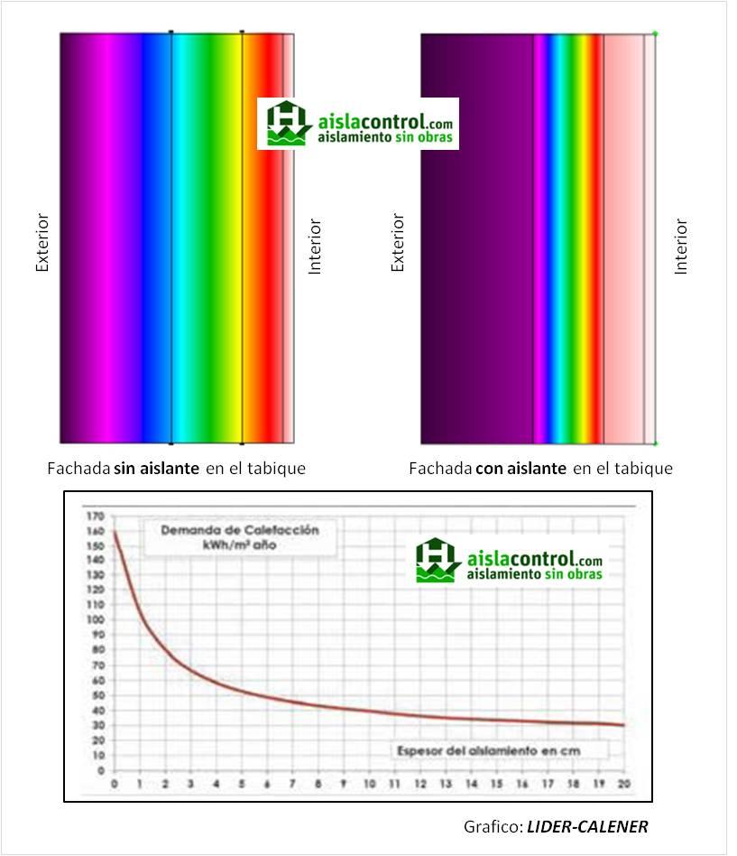 Aislacontrol aislamientos t rmicos y ac sticos - Aislar paredes termicamente ...
